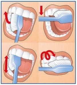 technika mycia zębów